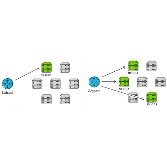 DNS Anycast per i tuoi domini